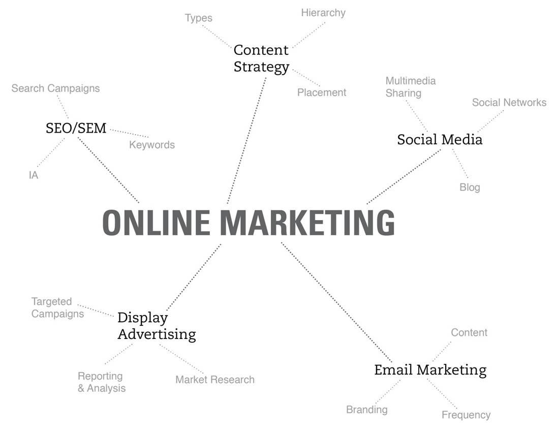 Online-Marketing-Framework